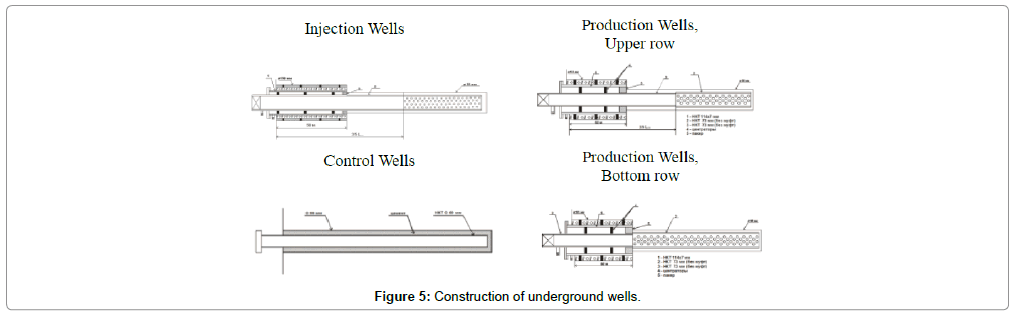 petroleum-environmental-biotechnology-Construction-underground-wells