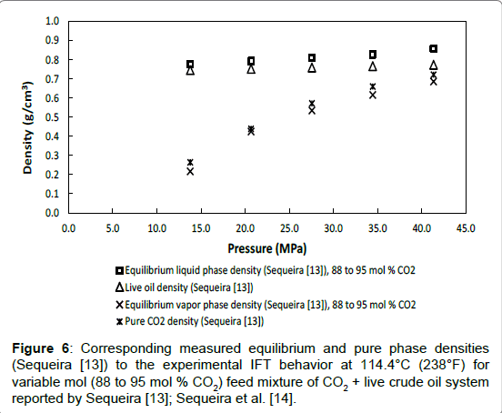 petroleum-environmental-biotechnology-Corresponding-IFT-behavior