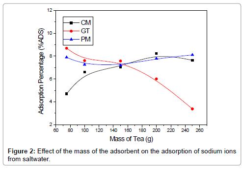 petroleum-environmental-biotechnology-Effect-mass-adsorbent