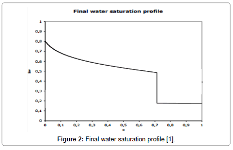 petroleum-environmental-biotechnology-Final-water