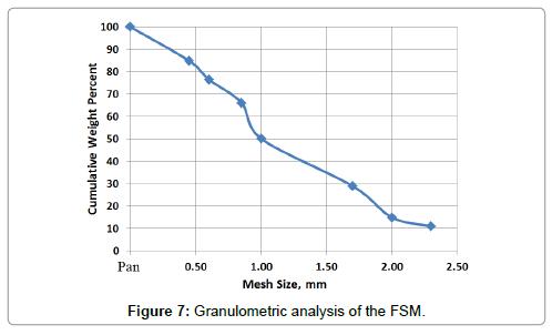 petroleum-environmental-biotechnology-Granulometric-analysis-FSM