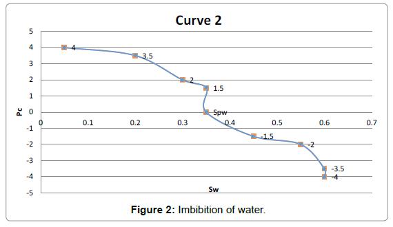 petroleum-environmental-biotechnology-Imbibition-water