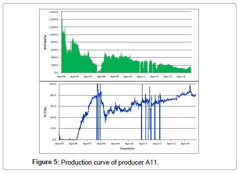 petroleum-environmental-biotechnology-Production-curve