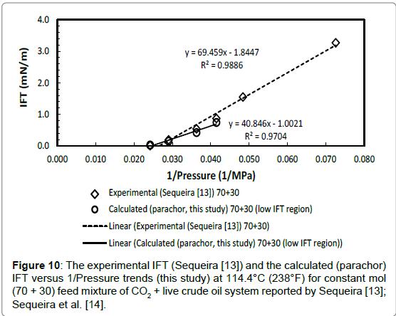 petroleum-environmental-biotechnology-Sequeira-experimental