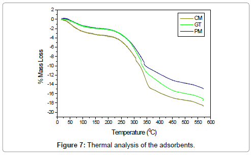 petroleum-environmental-biotechnology-Thermal-analysis-adsorbents