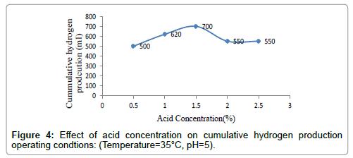 petroleum-environmental-biotechnology-acid-concentration-cumulative-hydrogen