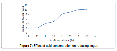 petroleum-environmental-biotechnology-acid-concentration-reducing-sugar