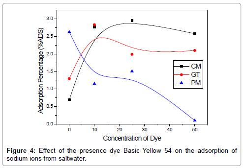 petroleum-environmental-biotechnology-adsorption-sodium-ions-saltwater