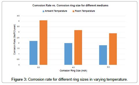 petroleum-environmental-biotechnology-different-ring-sizes