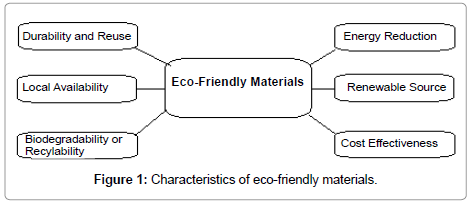 petroleum-environmental-biotechnology-eco-friendly-materials