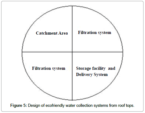 petroleum-environmental-biotechnology-ecofriendly-water-collection