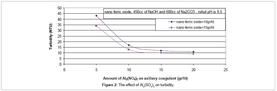petroleum-environmental-biotechnology-effect-turbidity