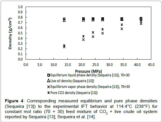 petroleum-environmental-biotechnology-equilibrium-pure-phase