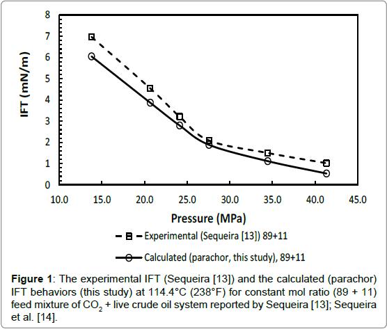 petroleum-environmental-biotechnology-experimental-IFT-Sequeira