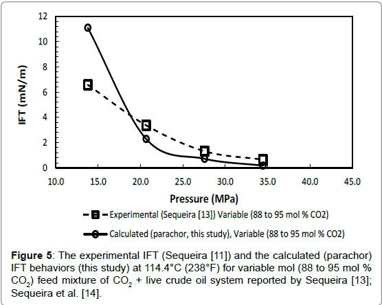 petroleum-environmental-biotechnology-experimental-Sequeira-parachor