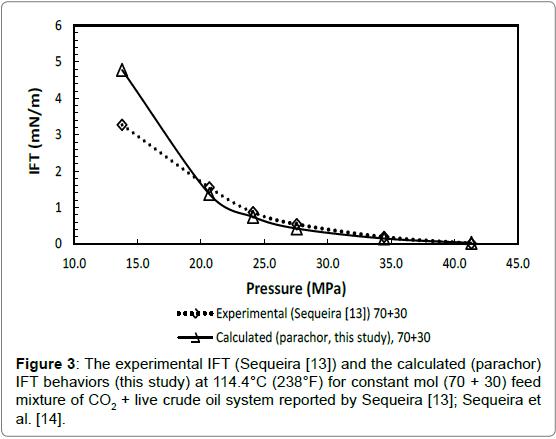 petroleum-environmental-biotechnology-experimental-parachor-calculated