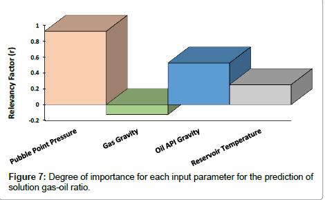 petroleum-environmental-biotechnology-input-parameter