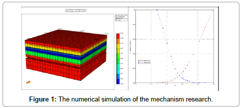 petroleum-environmental-biotechnology-numerical-simulation