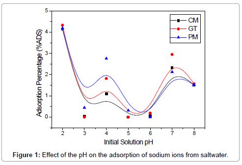 petroleum-environmental-biotechnology-pH-adsorption-sodium-ions