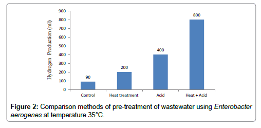petroleum-environmental-biotechnology-pre-treatment-wastewater