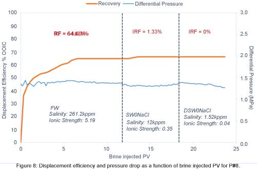 petroleum-environmental-biotechnology-pressure-drop