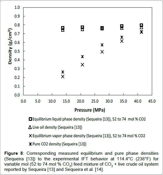 petroleum-environmental-biotechnology-pure-phase-densities