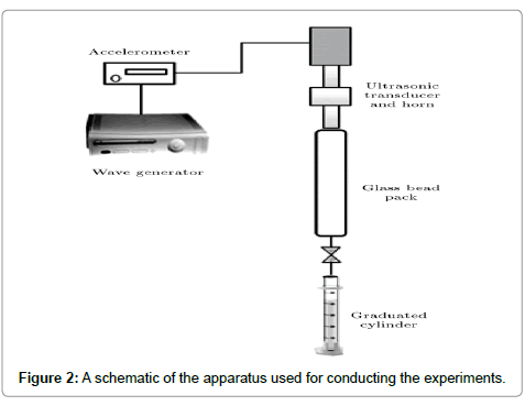 petroleum-environmental-biotechnology-schematic-apparatus-used-conducting-experiments