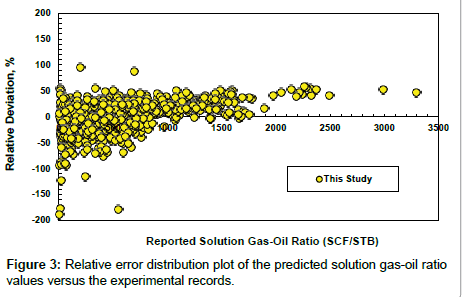 petroleum-environmental-biotechnology-solution-gas-oil
