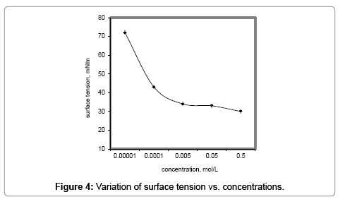 petroleum-environmental-biotechnology-surface-tension