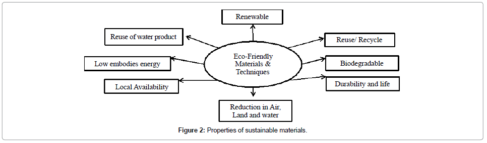 petroleum-environmental-biotechnology-sustainable-materials