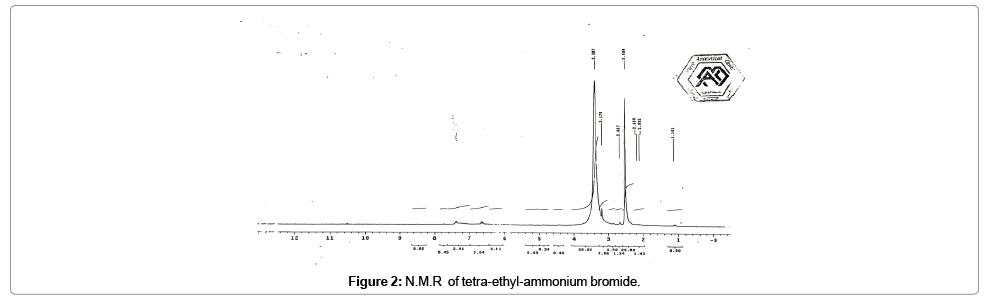 petroleum-environmental-biotechnology-tetra-ethyl