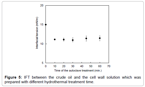 petroleum-environmental-biotechnology-time-treatment