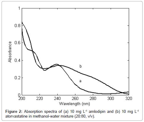 pharmaceutica-analytica-acta-Absorption-spectra