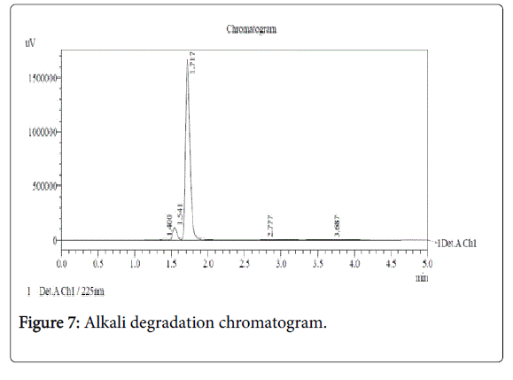pharmaceutica-analytica-acta-Alkali-degradation