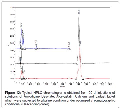 pharmaceutica-analytica-acta-Amlodipine