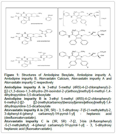 pharmaceutica-analytica-acta-Amlodipine-Besylate