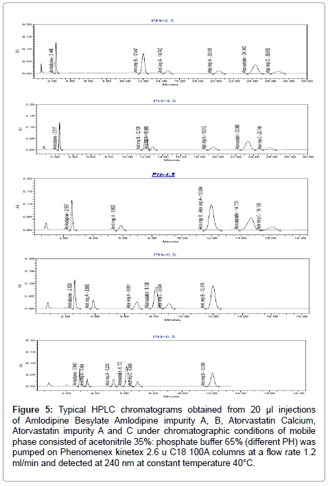 pharmaceutica-analytica-acta-Amlodipine-impurity