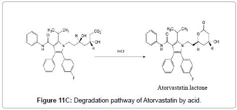 pharmaceutica-analytica-acta-Atorvastatin
