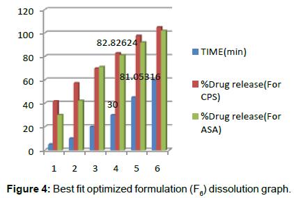 pharmaceutica-analytica-acta-Best-fit-optimized-formulation