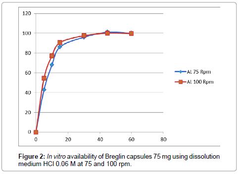 pharmaceutica-analytica-acta-Breglin-capsules