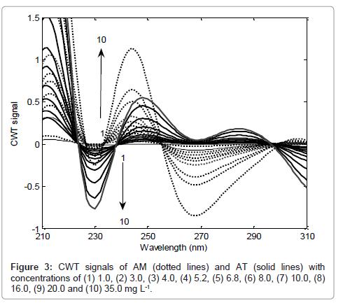 pharmaceutica-analytica-acta-CWT-signals