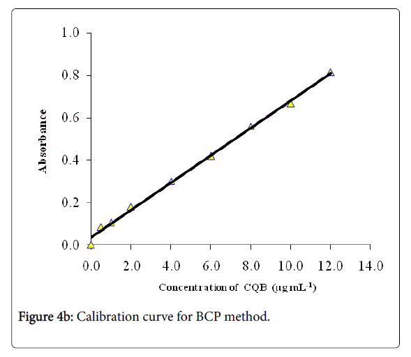 pharmaceutica-analytica-acta-Calibration-curve