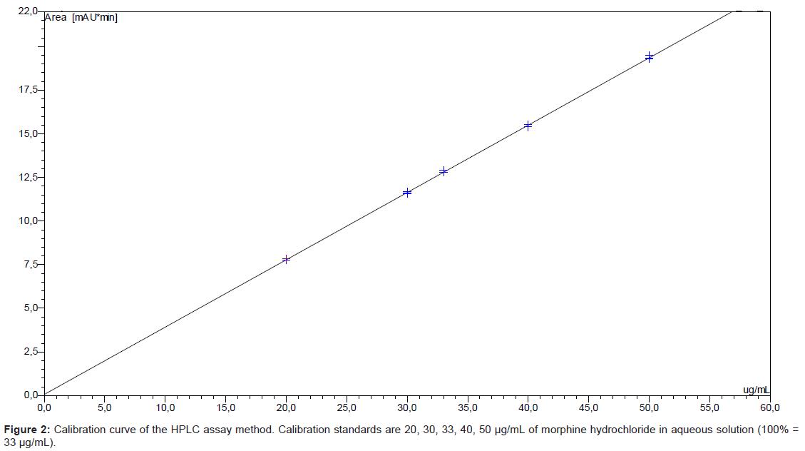 pharmaceutica-analytica-acta-Calibration-curve-HPLC
