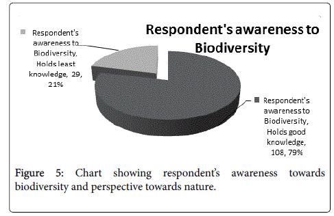 pharmaceutica-analytica-acta-Chart-showing