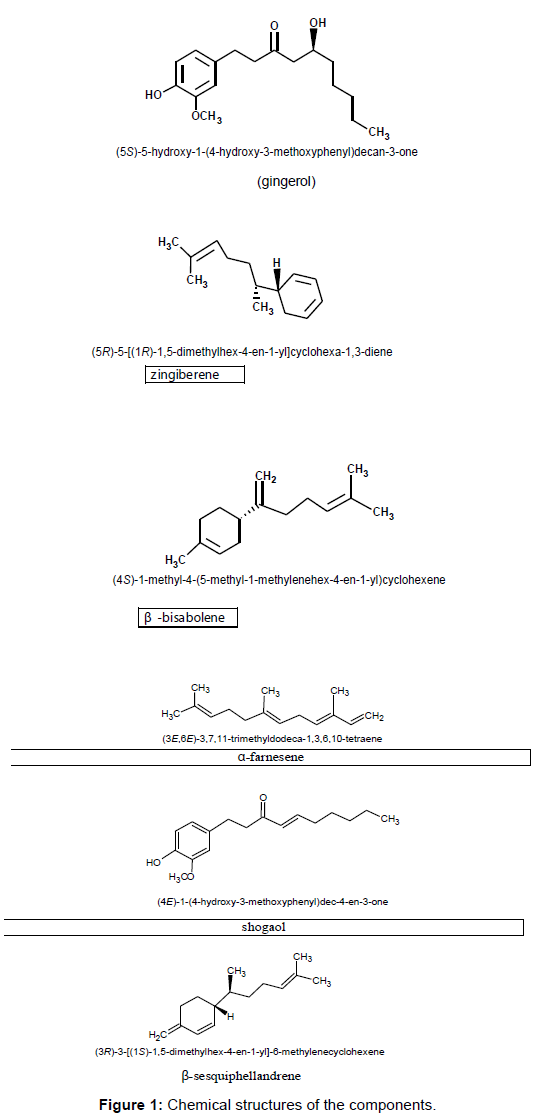 pharmaceutica-analytica-acta-Chemical-structures-components