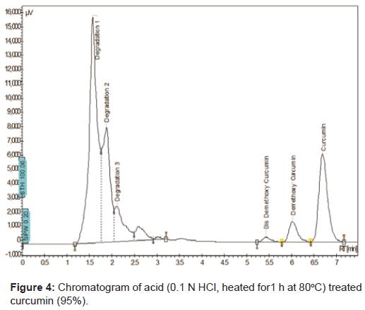 pharmaceutica-analytica-acta-Chromatogram-acid-curcumin