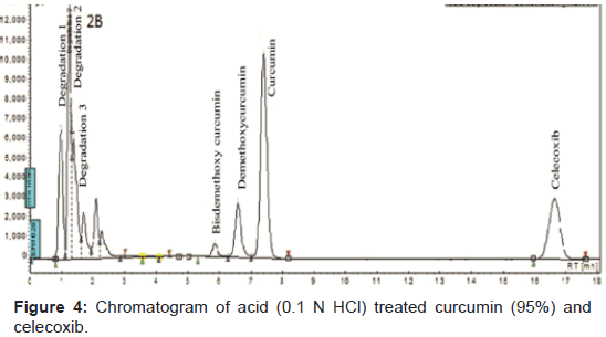 pharmaceutica-analytica-acta-Chromatogram-acid-curcumin