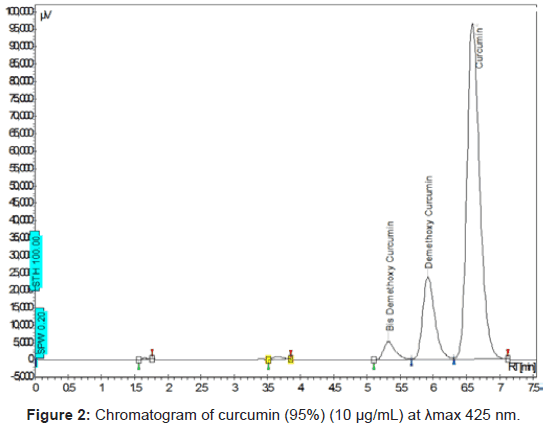 pharmaceutica-analytica-acta-Chromatogram-curcumin