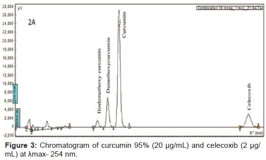 pharmaceutica-analytica-acta-Chromatogram-curcumin-celecoxib