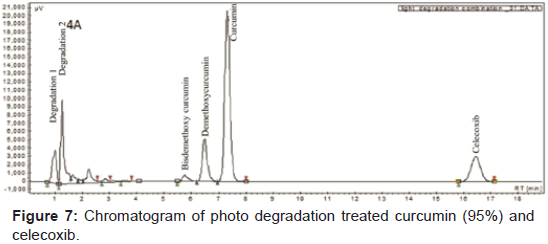 pharmaceutica-analytica-acta-Chromatogram-photo-degradation